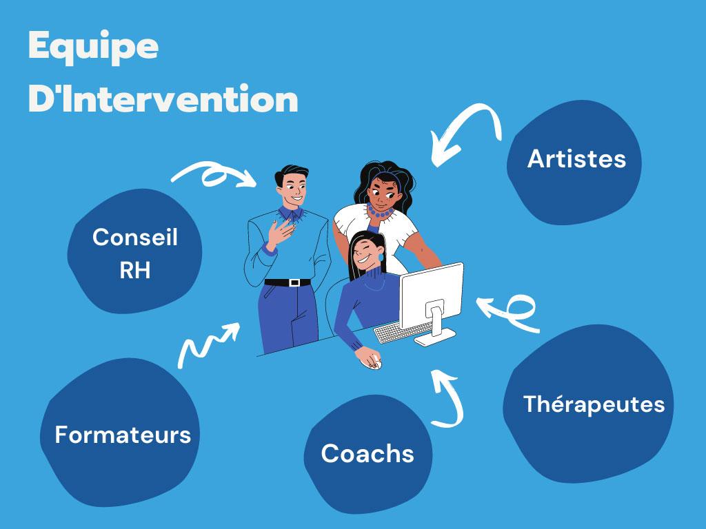 MGG Coaching, une équipe d'intervenants pluridisciplinaire pour manager les formations et séances de coaching